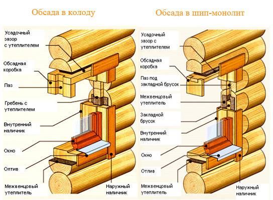 Как сделать дверные колоды
